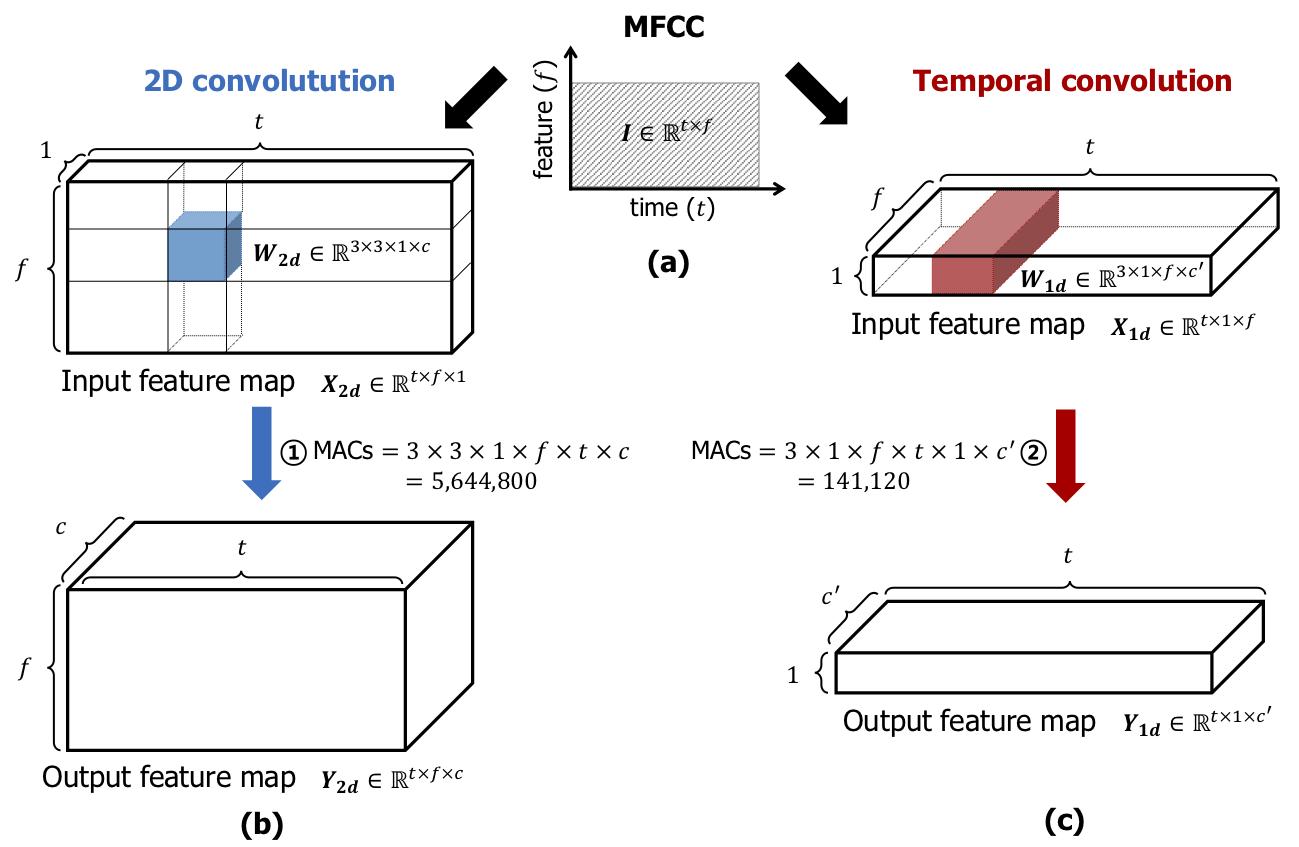 tc-resnet-temporal-convolution