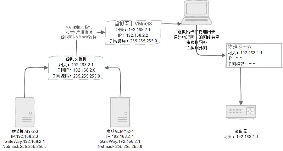 虚拟机NAT网络拓扑