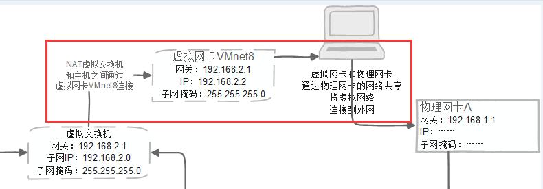虚拟网卡连接物理网卡