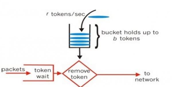 https://gateoverflow.in/?qa=blob&qa_blobid=14382465908978628560