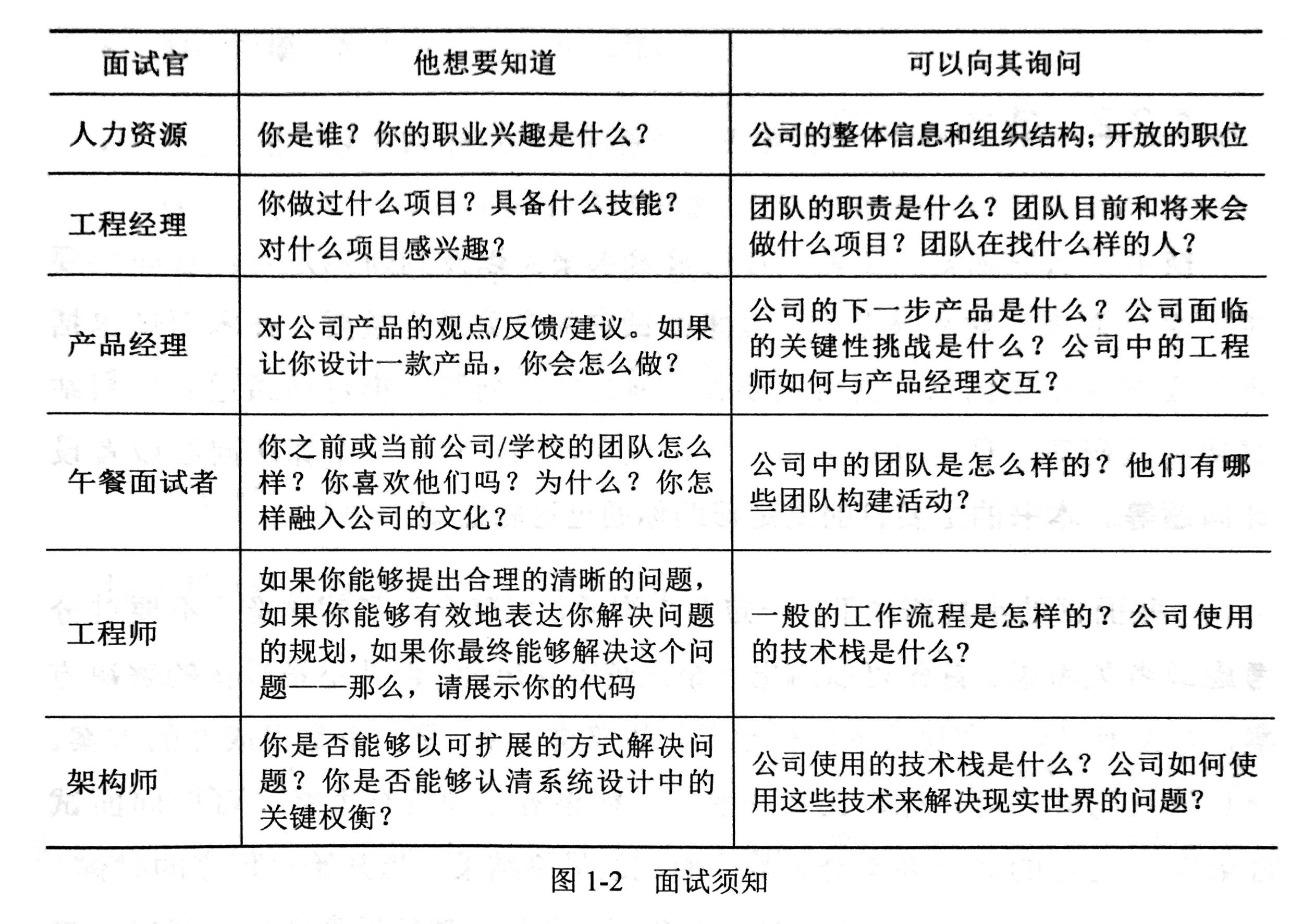 20180514_面试须知by《程序员面试白皮书》.jpg