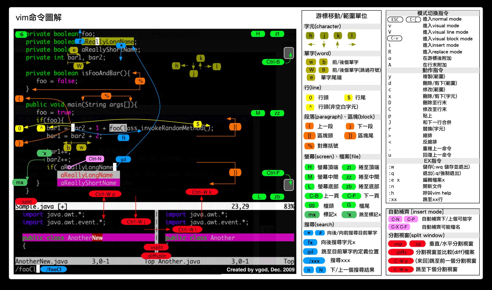 20180517_vim命令图解.png
