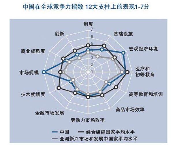 20180519_中国在全球竞争国指数.jpg