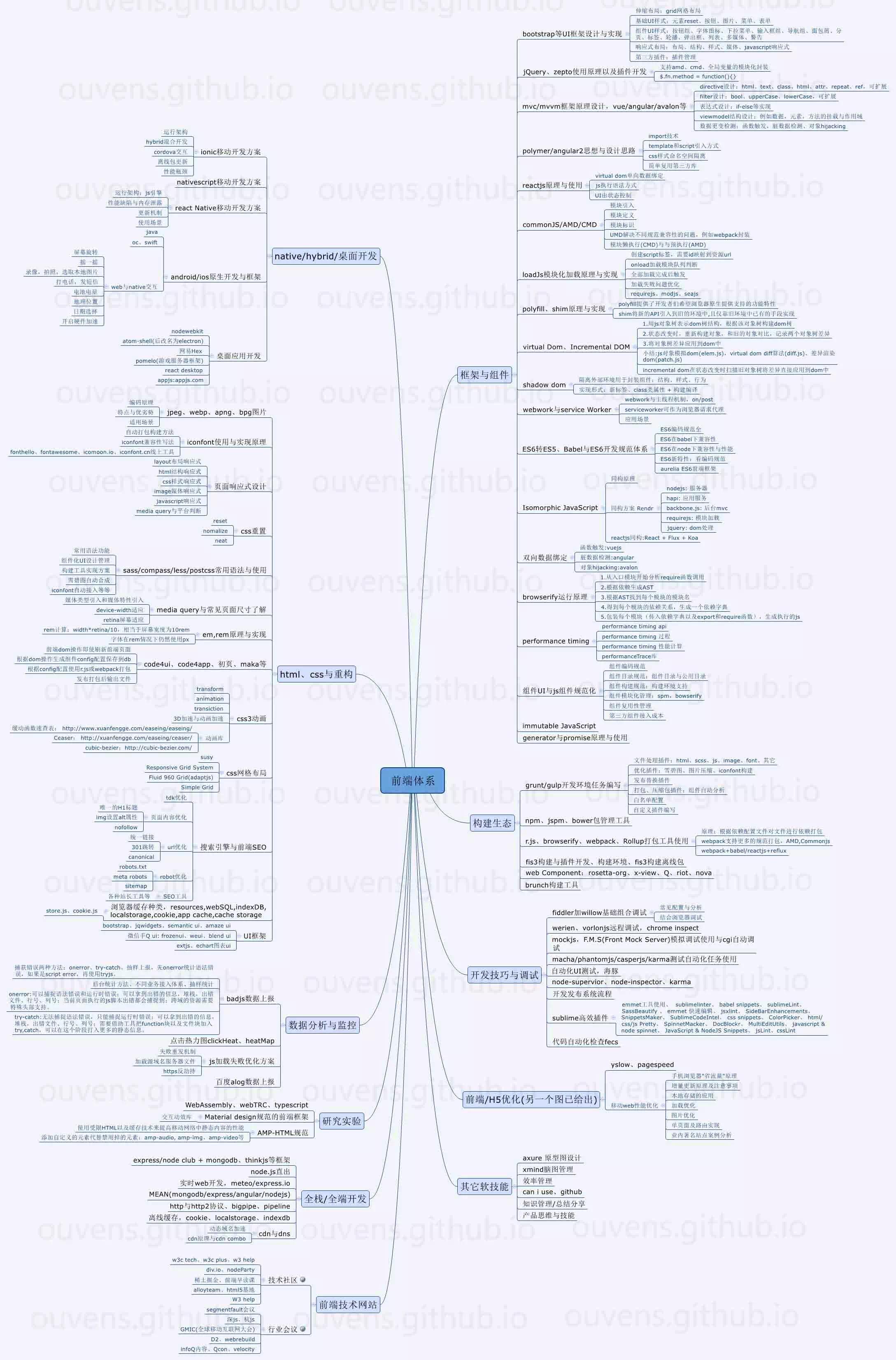 20180522_前端体系.jpg