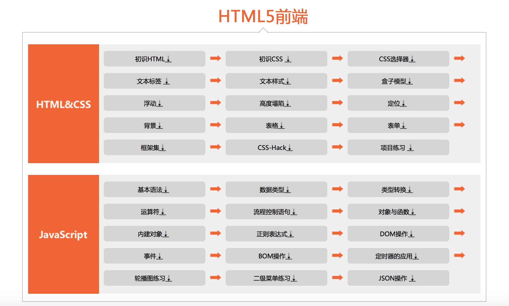 20180524_HTML5-CSS-JS入门线路图.png