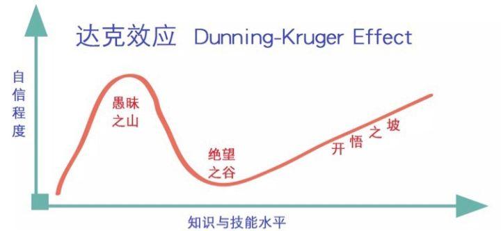 20180528_Dunning-Kruger-Effect(达克效应).jpg