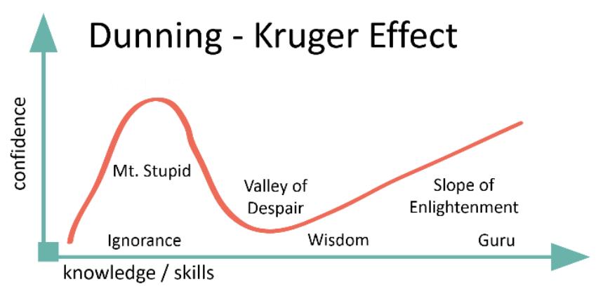 20180528_Dunning-Kruger-Effect.png
