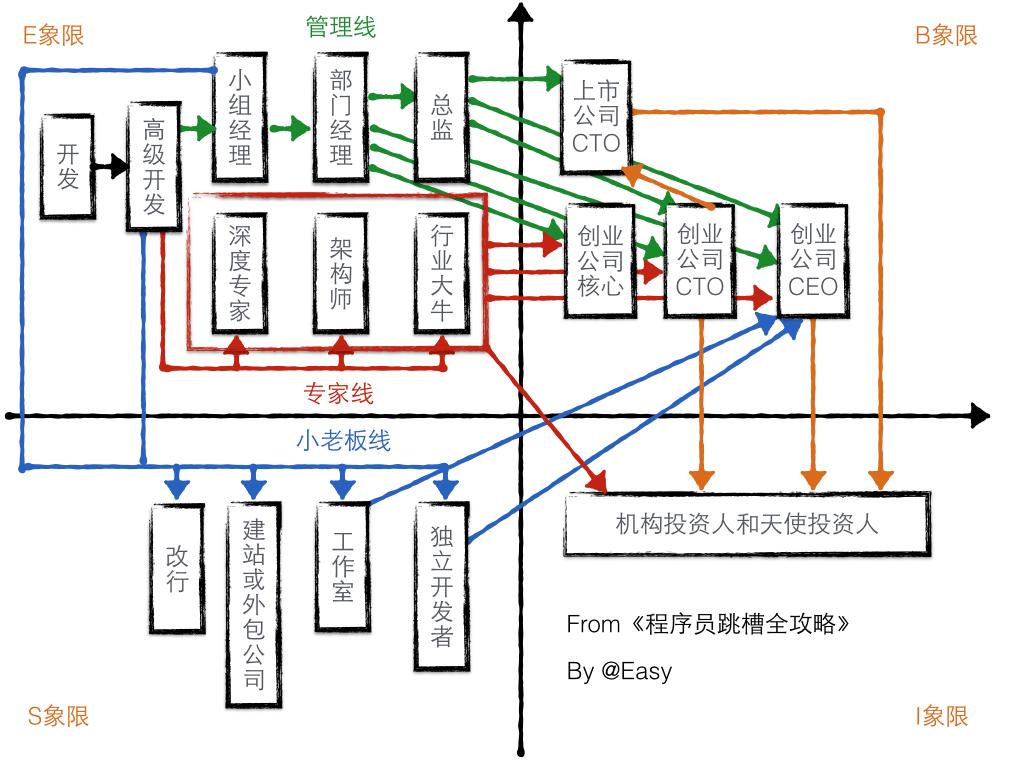 201805_程序员发展路线by《程序员跳槽全攻略》.png