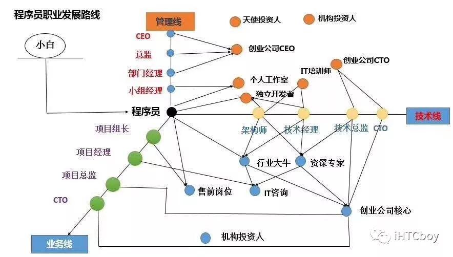 201805_程序员职业发展路线.jpg