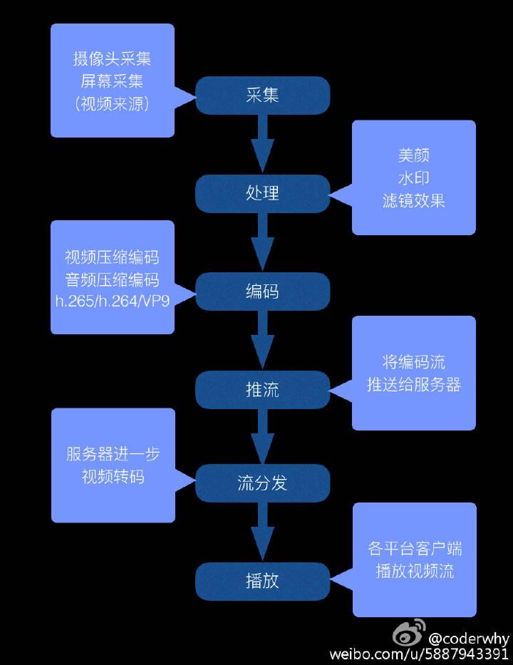 201805_视频直播相关技术.jpg