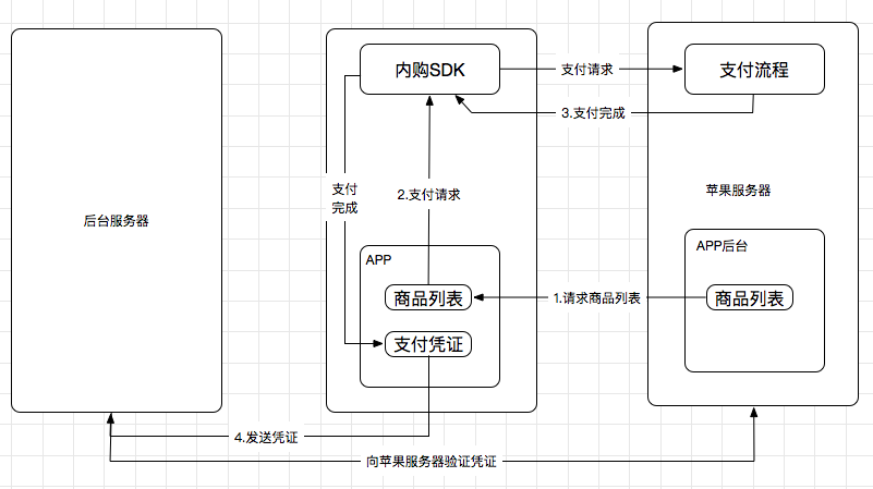 201805_AppStore内购流程图.png