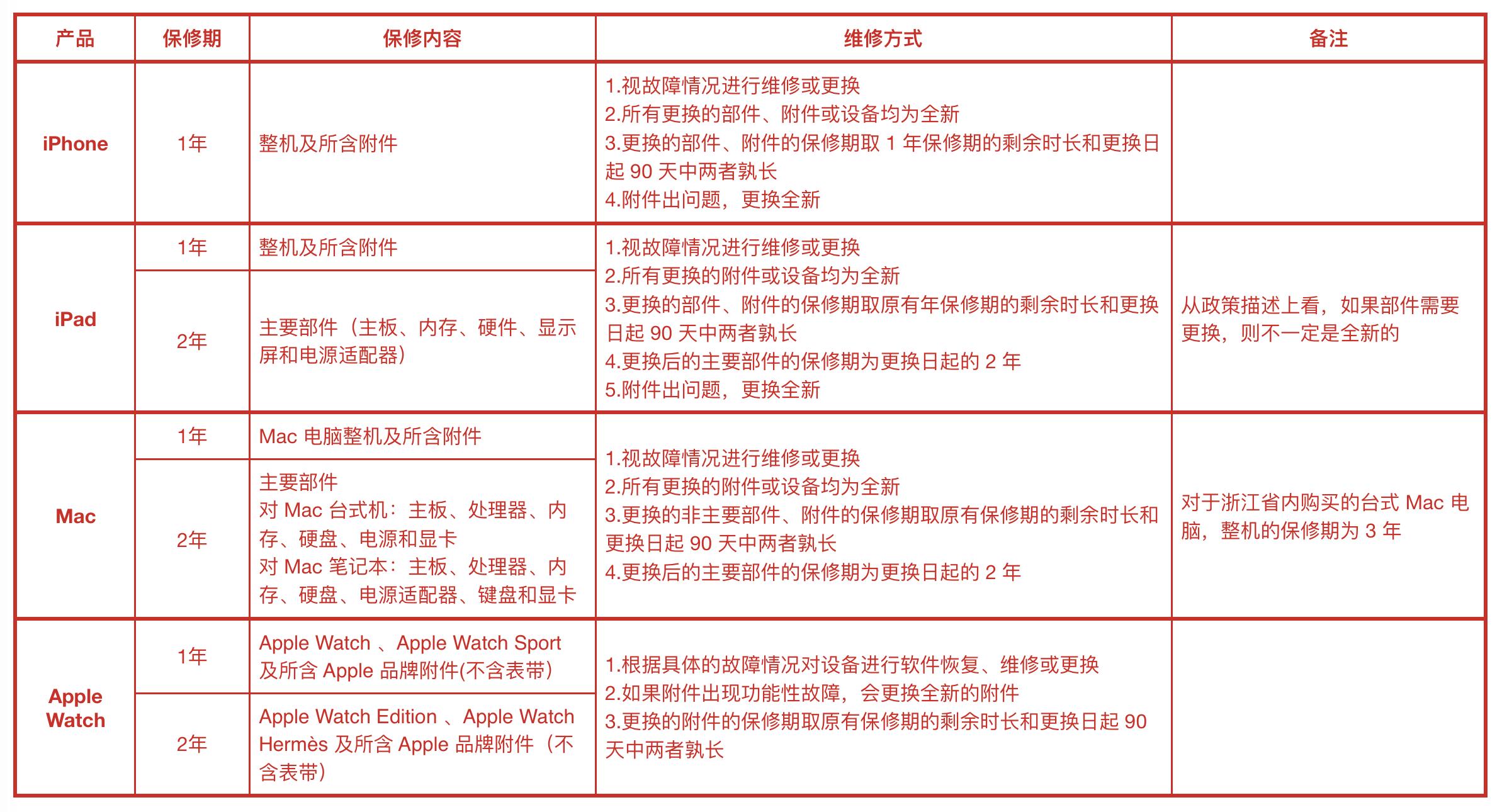 201805_apple产品保修与维修说明.png