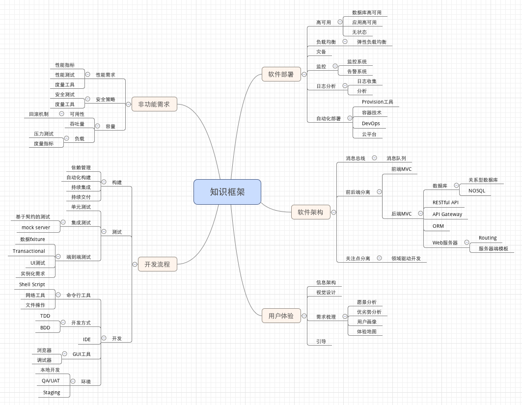 20180601_程序员的知识框架_knowledge-framework_by邱俊涛_ThoughtWorks咨询师.png