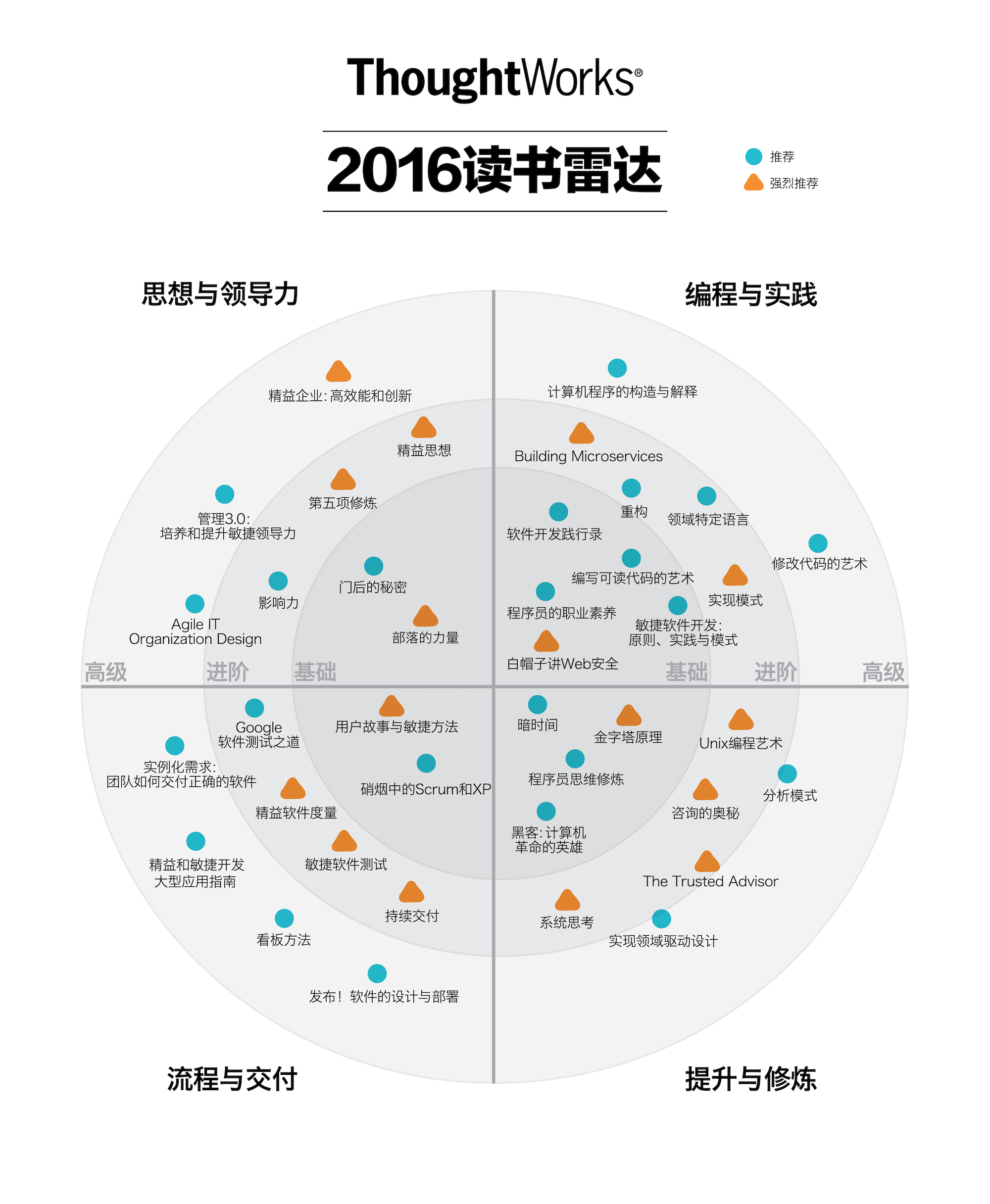 20180602_ThoughtWorks_2016读书雷达.png