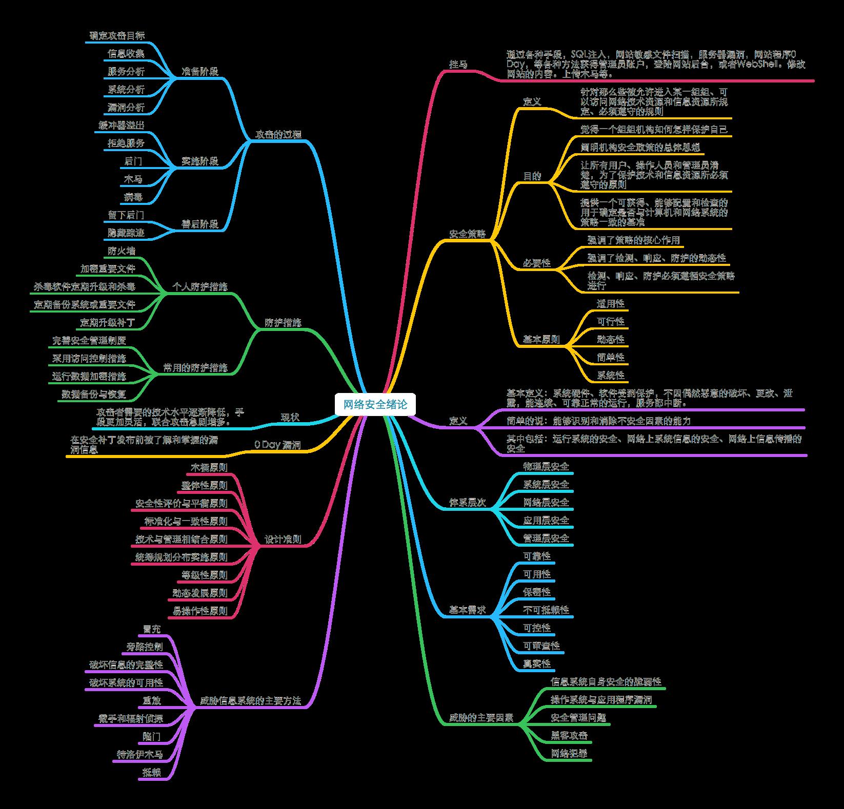 20180627_《网络安全思维导图》1.1网络安全绪论.png