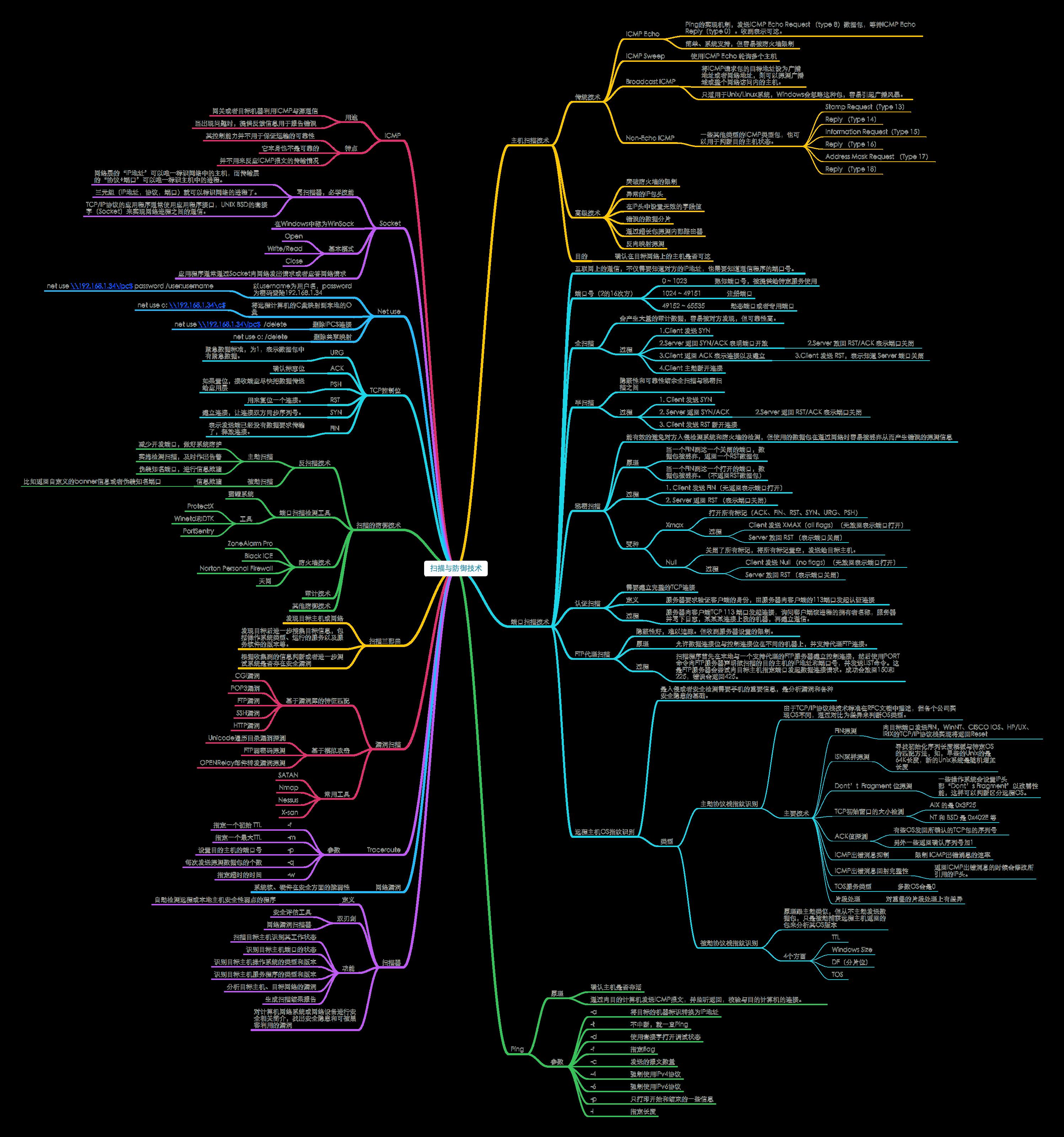 20180628_《网络安全思维导图》1.2扫描与防御技术.png