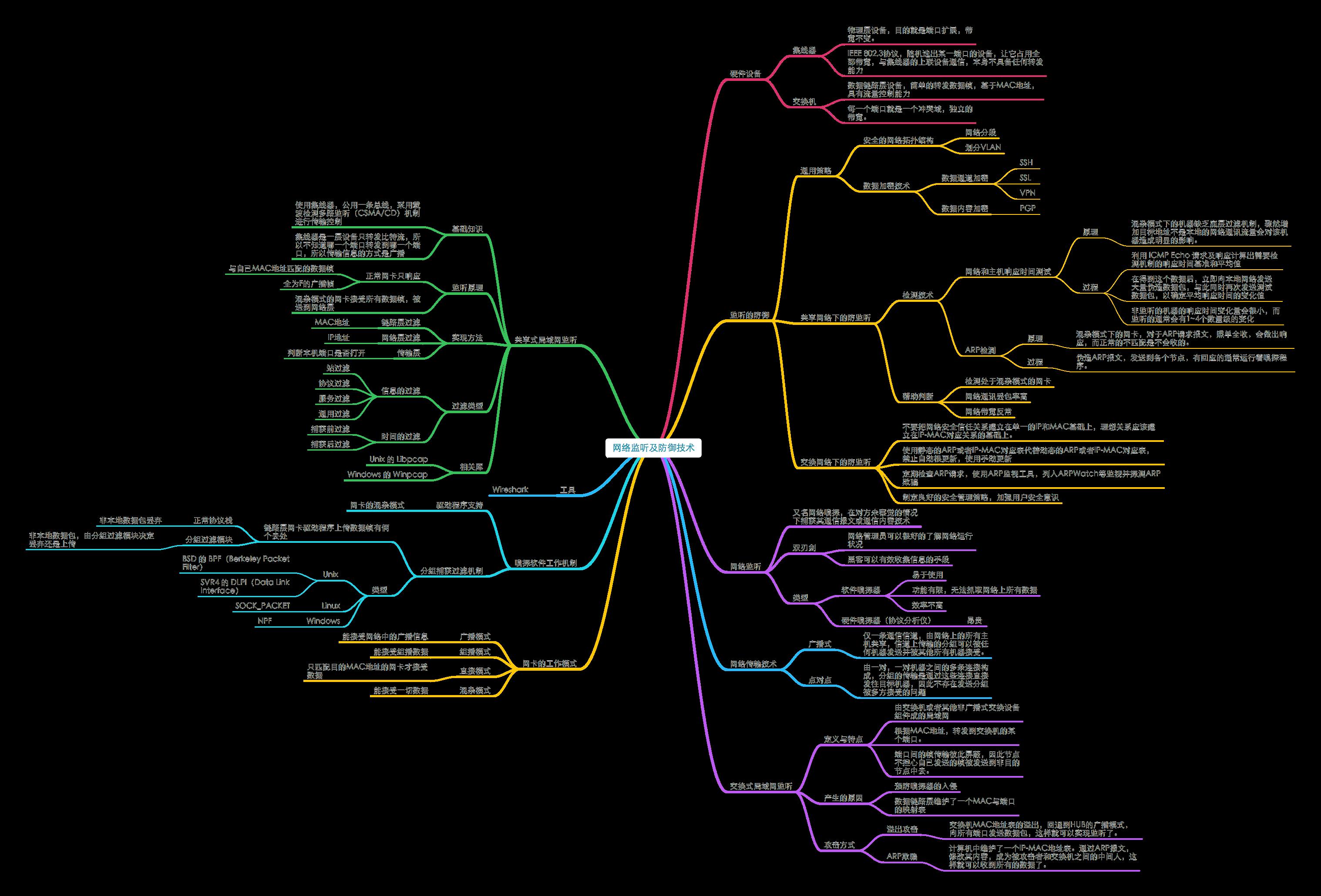 20180629_《网络安全思维导图》1.3网络监听及防御技术.png