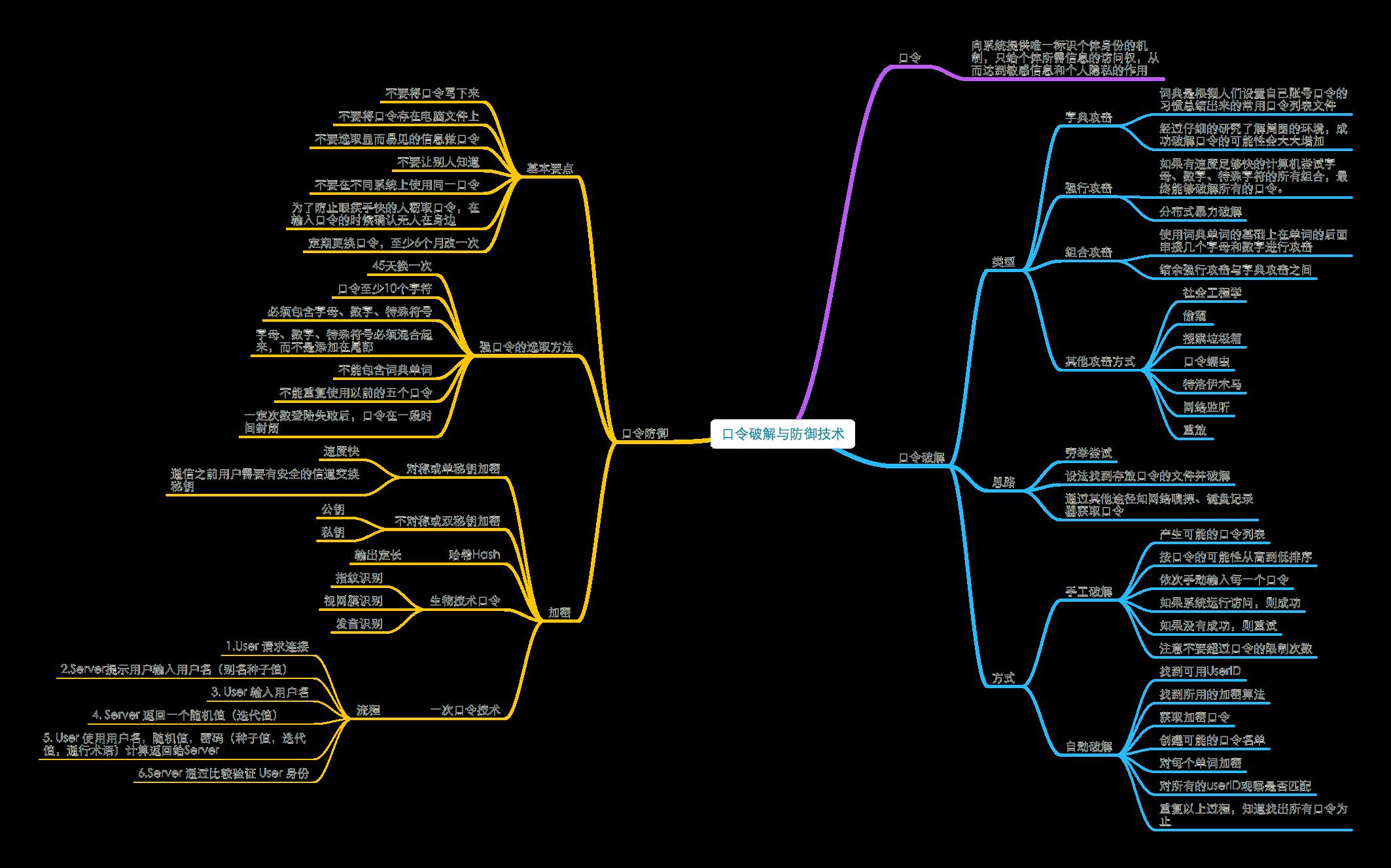 20180630_《网络安全思维导图》1.4口令破解及防御技术.png