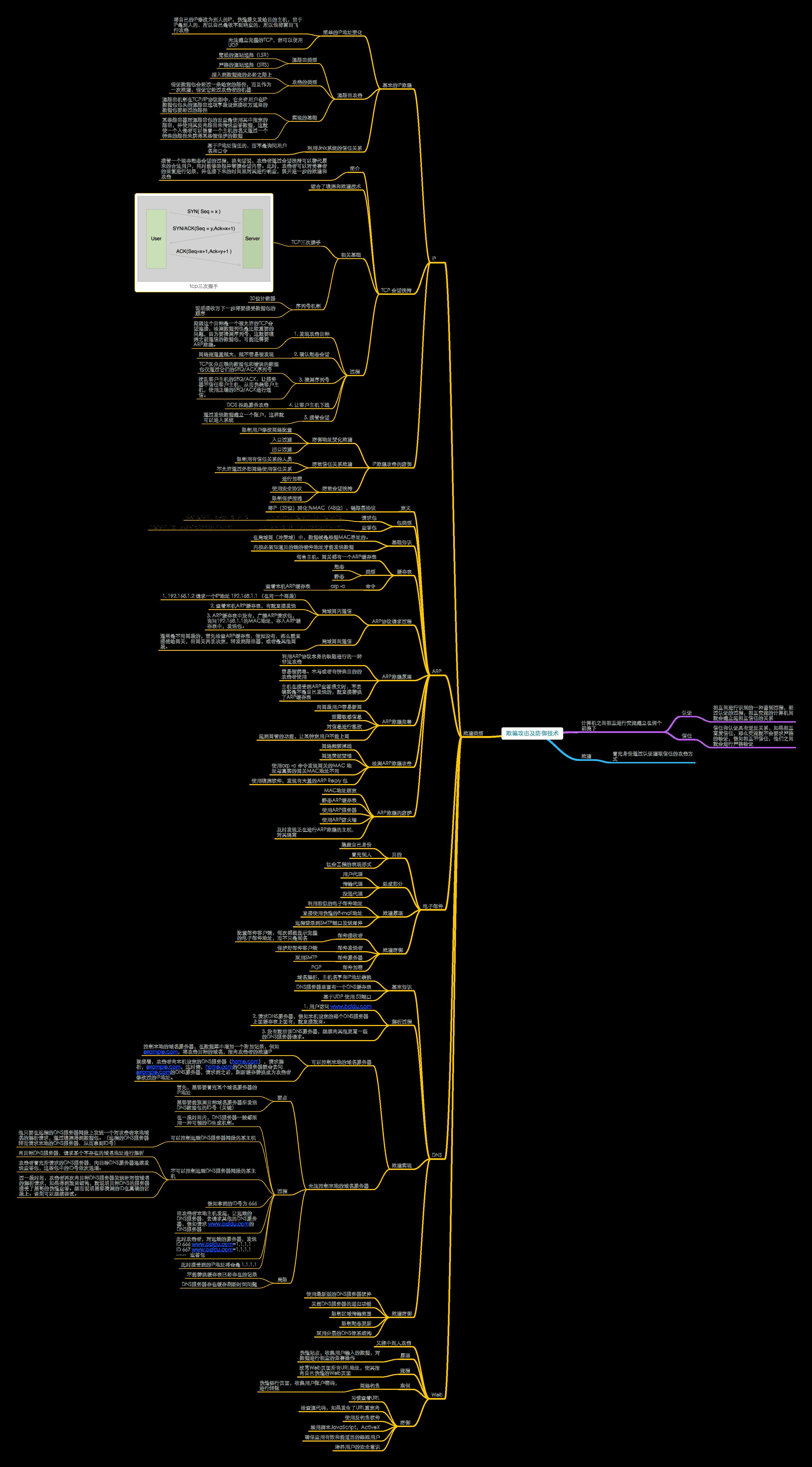 20180701_《网络安全思维导图》1.5欺骗攻击及防御技术.png