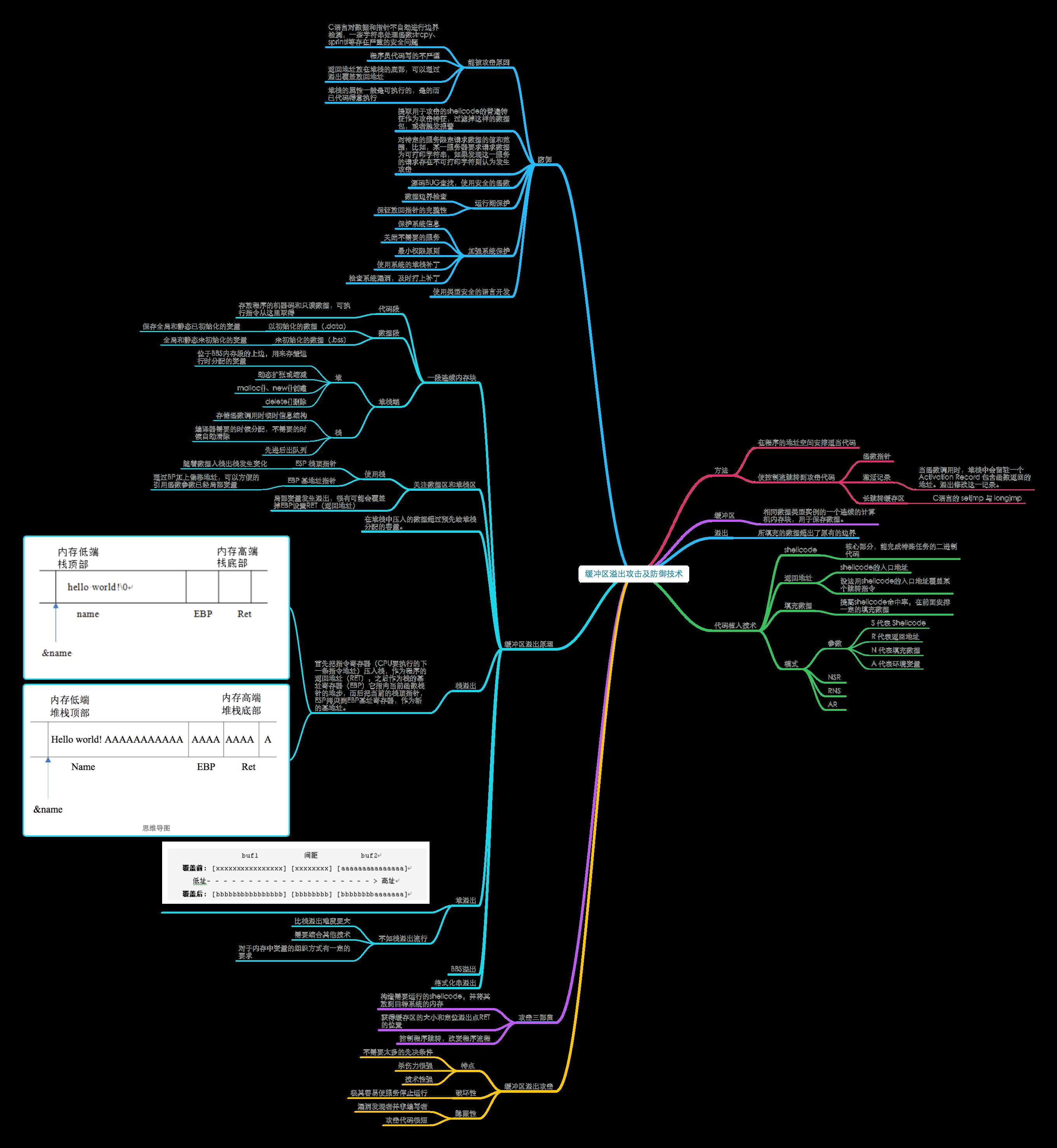 20180703_《网络安全思维导图》1.7缓冲区溢出攻击及防御技术.png
