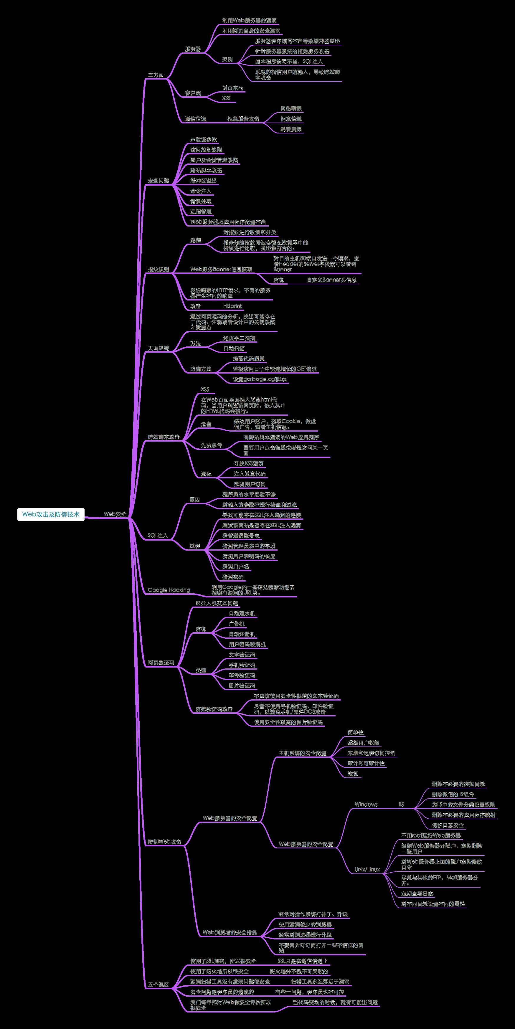 20180704_《网络安全思维导图》1.8Web攻击及防御技术.png