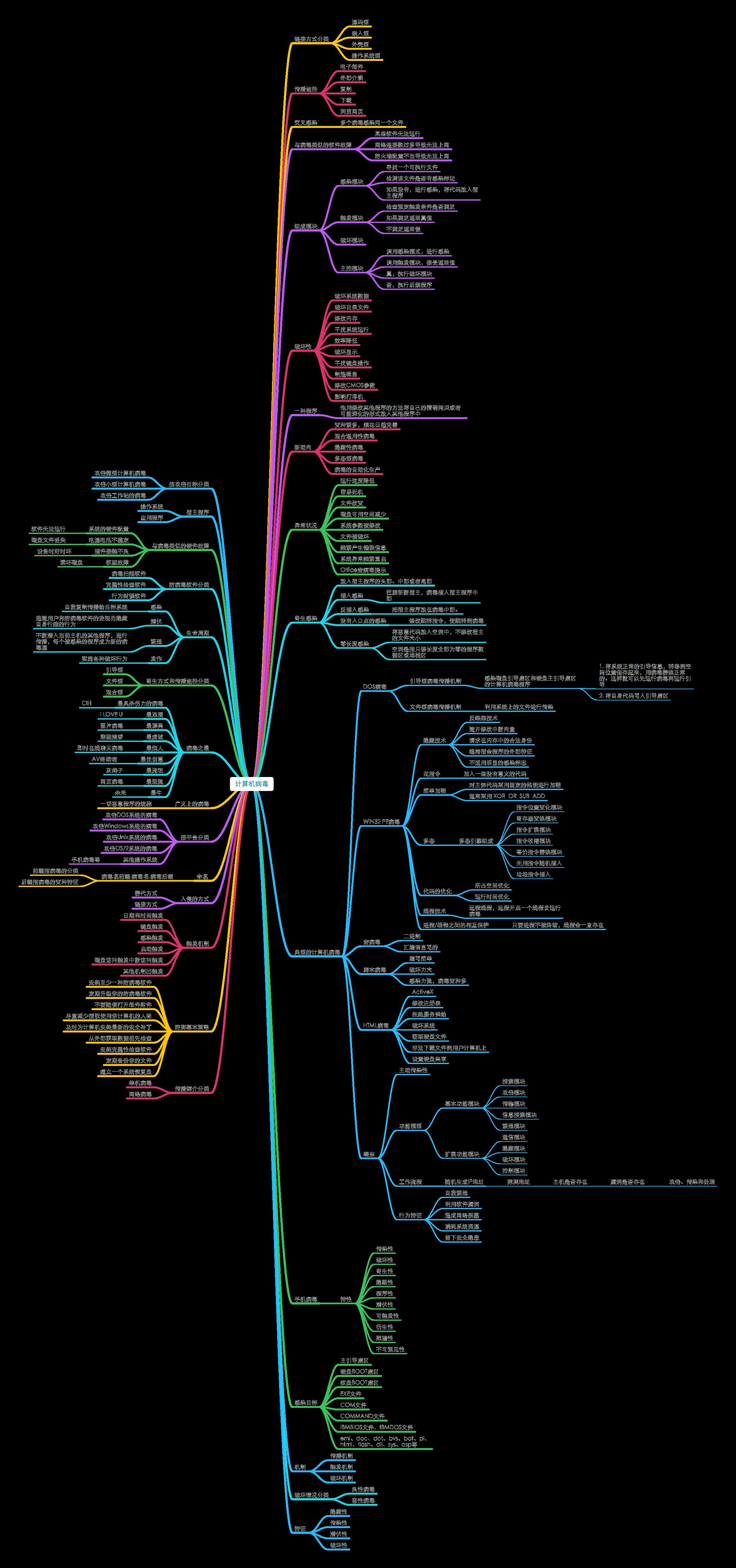 20180706_《网络安全思维导图》1.10计算机病毒.png