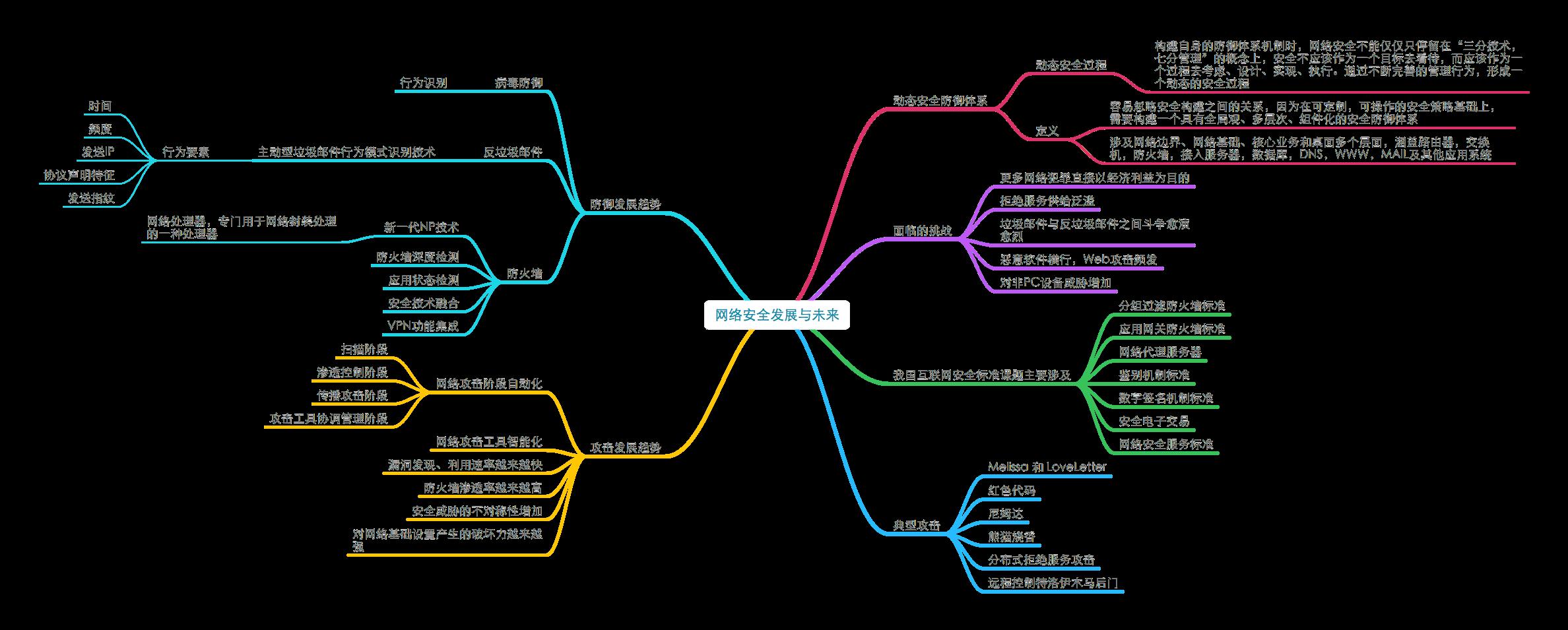 20180707_《网络安全思维导图》1.11网络安全发展与未来.png