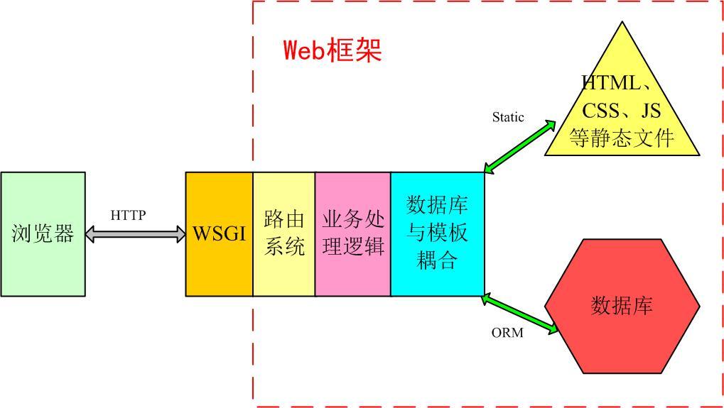 20180729_web框架.jpg