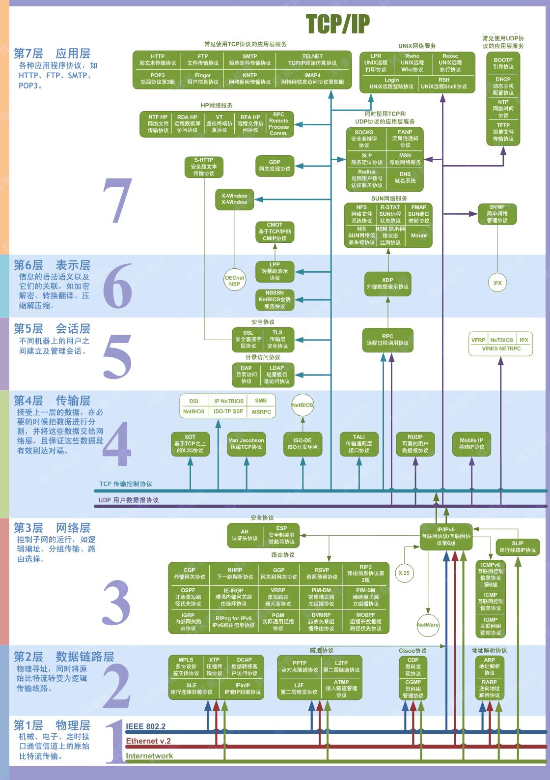 20180731_OSI七层模型.png