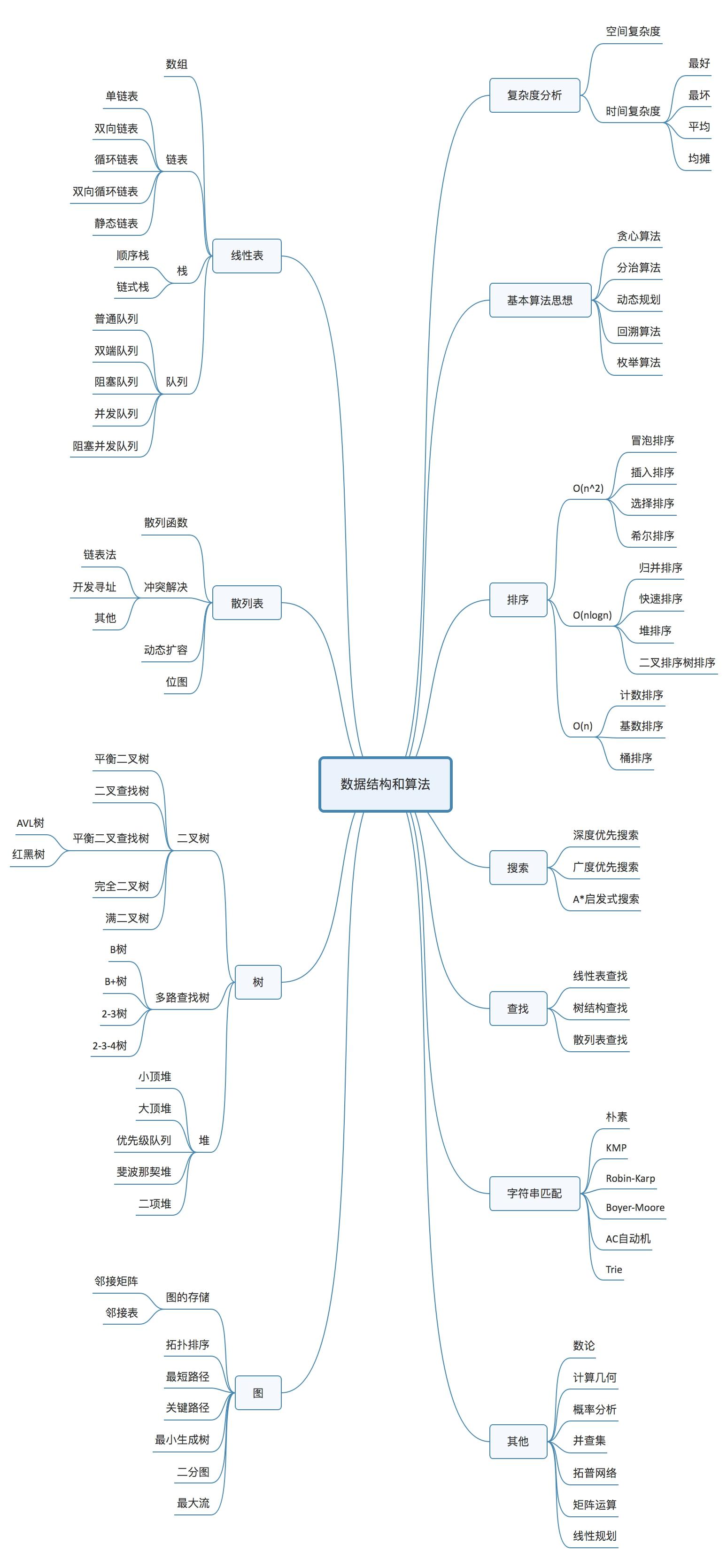 20181002_数据结构与算法-王争.PNG