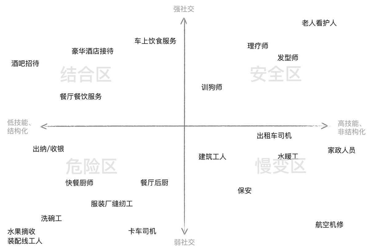 20181010_就业风险评估图:体力劳动-《AI-未来》李开复.JPG