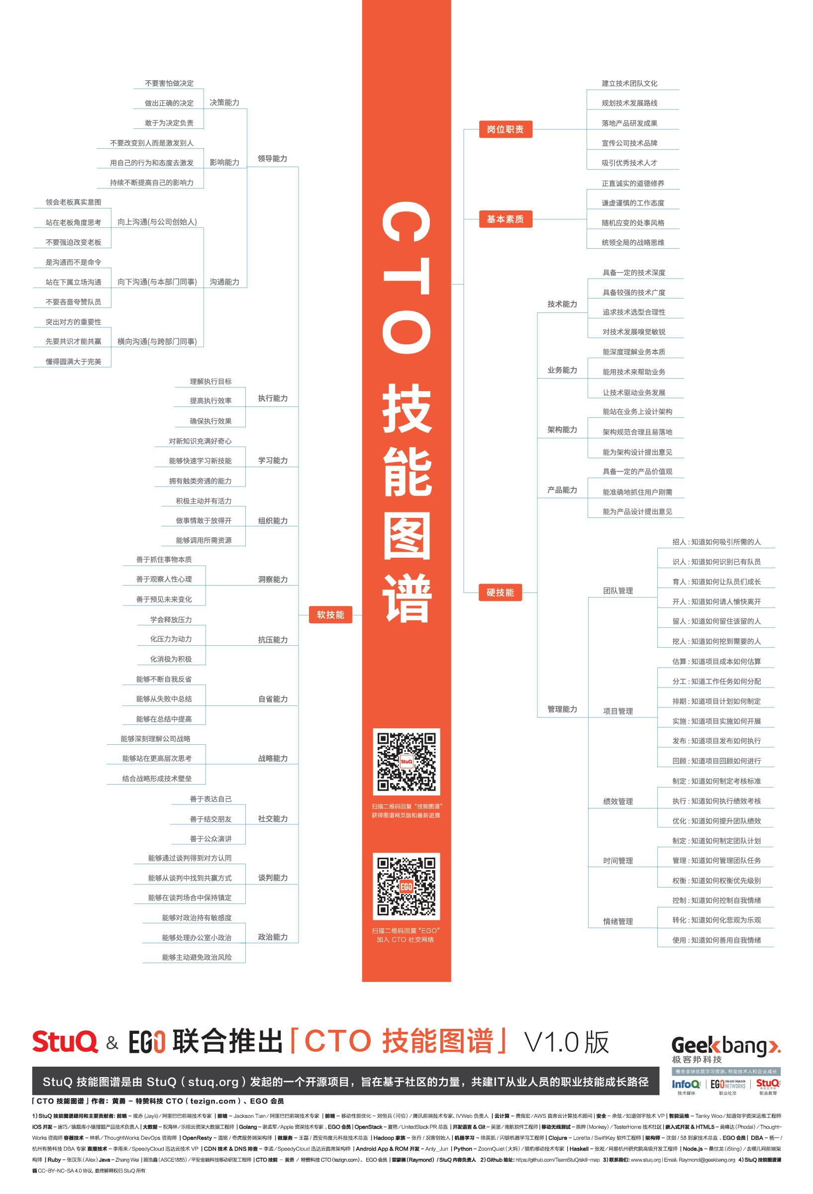 20181202_程序员技能图谱- CTO 技能by-StuQ.png