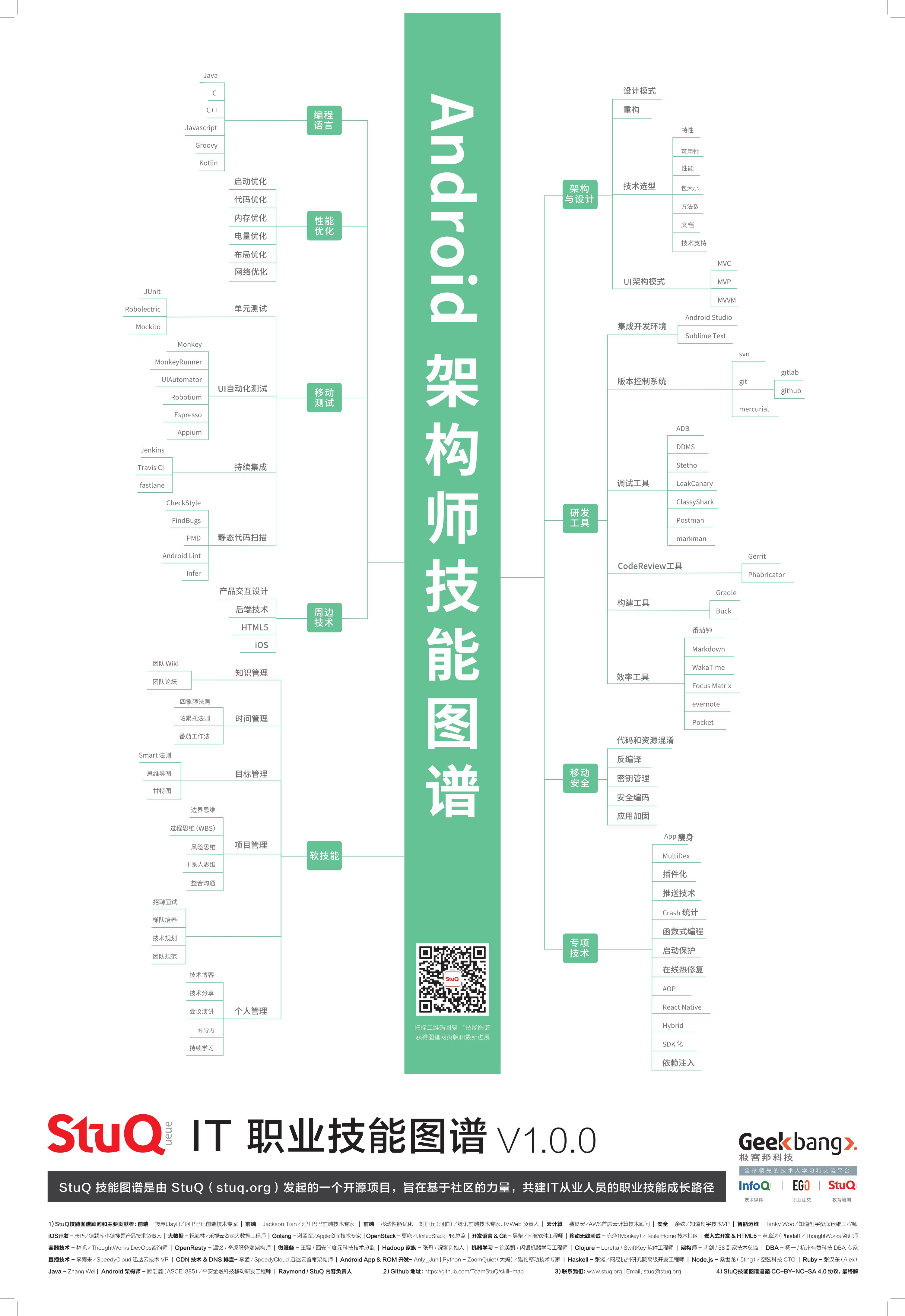 20181205_程序员技能图谱-Android架构师-by-StuQ.png