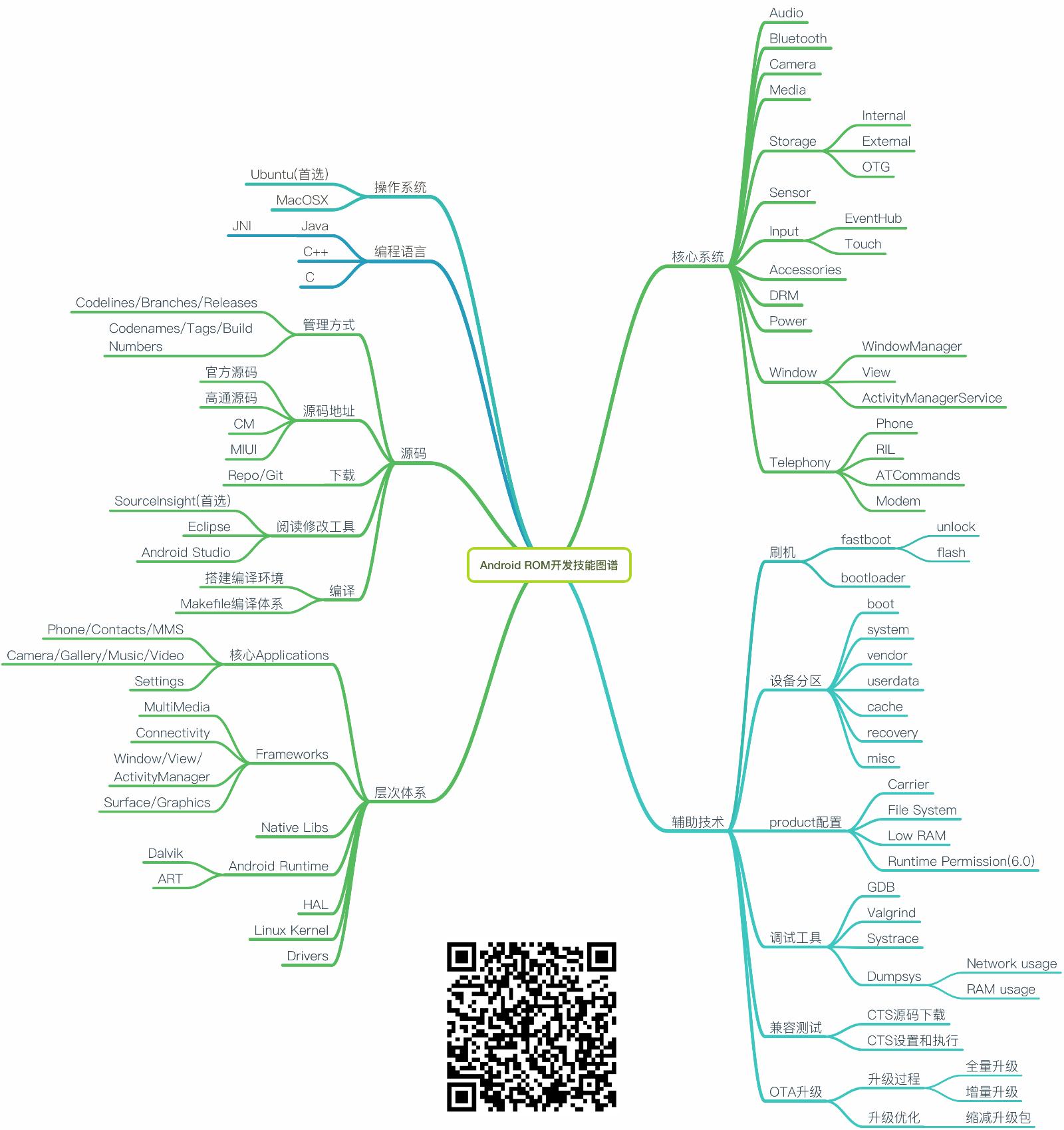 20181206_程序员技能图谱-Android-ROM-开发-by-StuQ.png