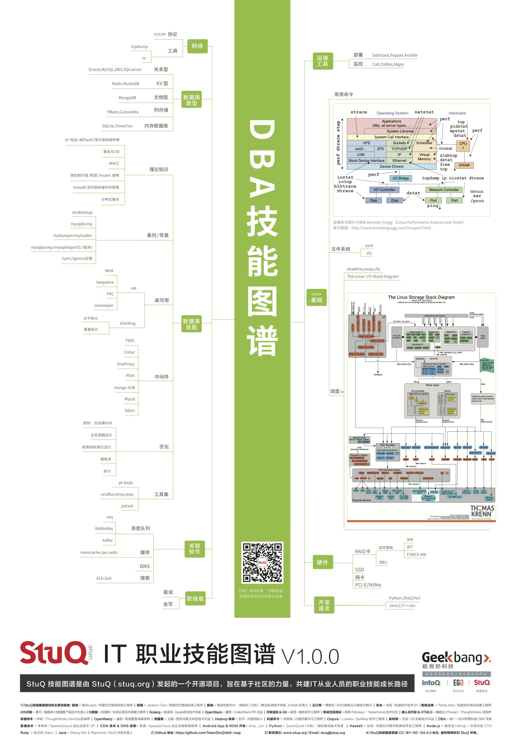 20181211_程序员技能图谱-DBA-by-StuQ.png