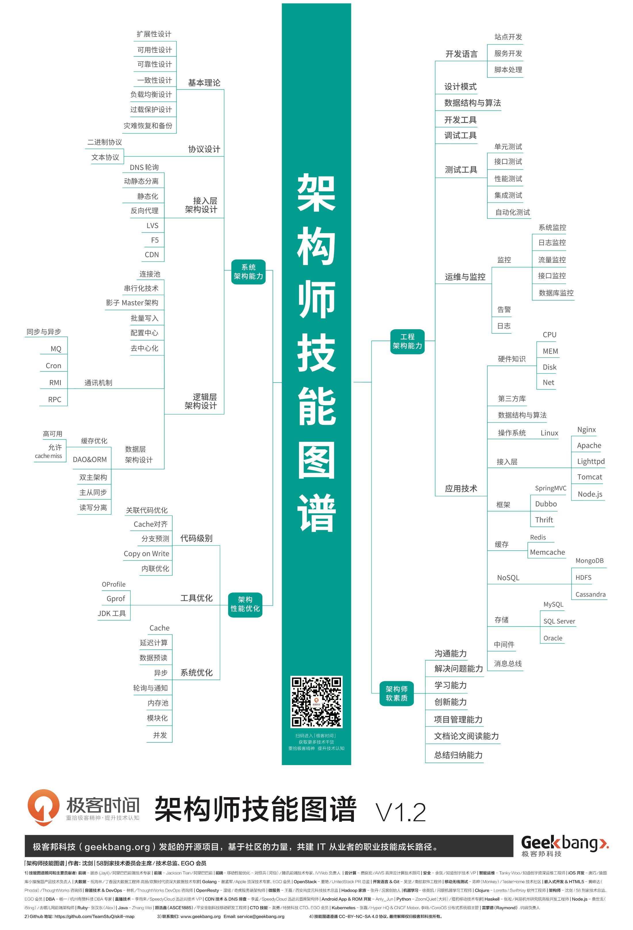 20181219_程序员技能图谱-架构师-by-StuQ.png