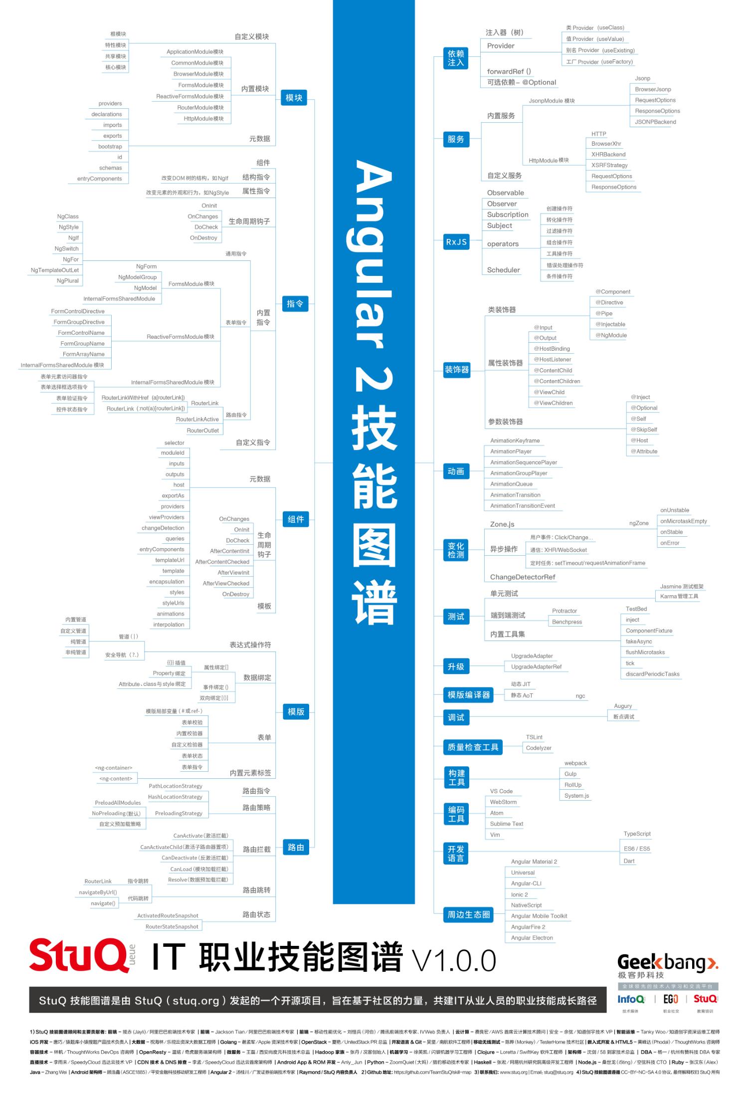 20181220_程序员技能图谱-Angular2-by-StuQ.png