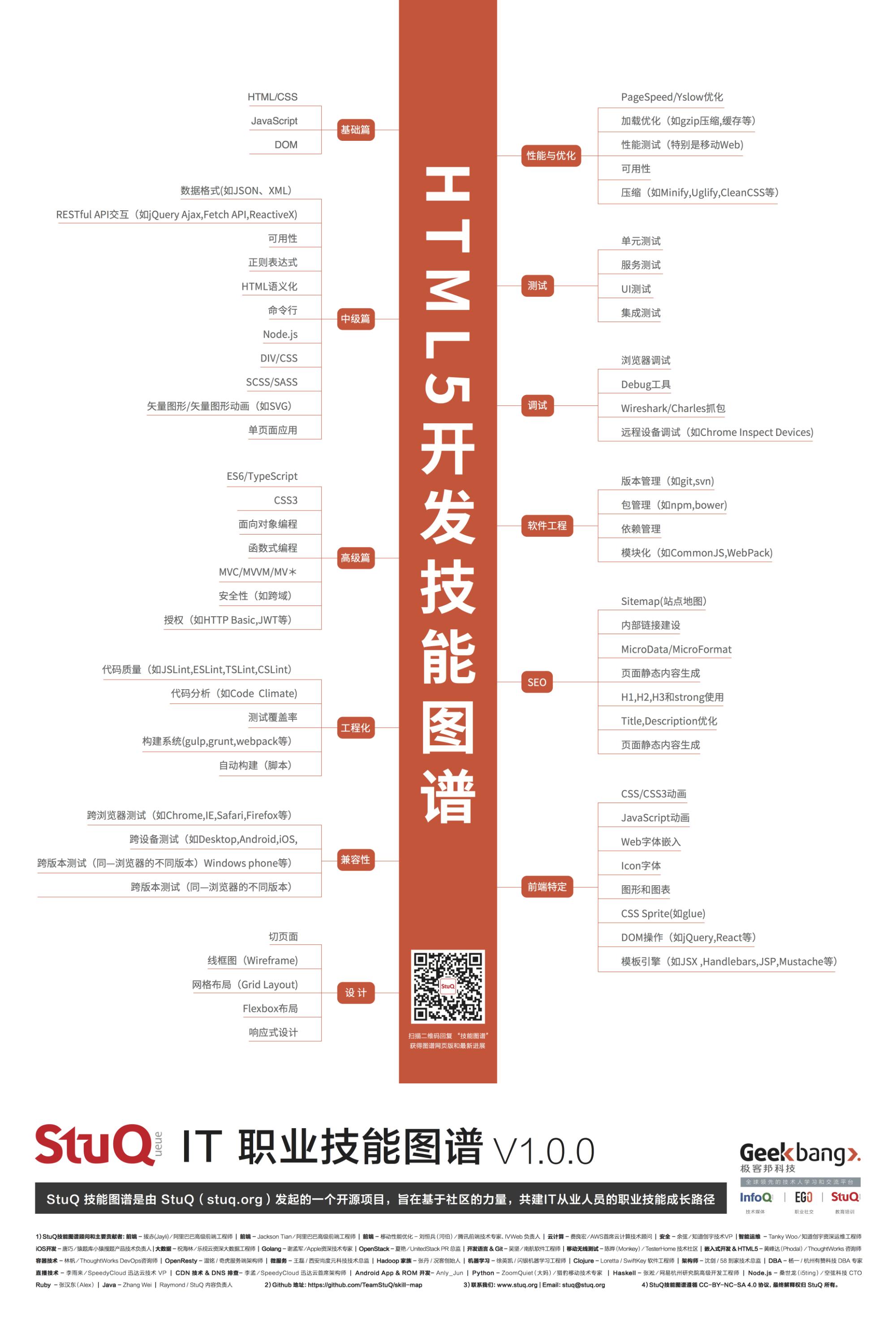 20181221_程序员技能图谱-HTML5开发-by-StuQ.png