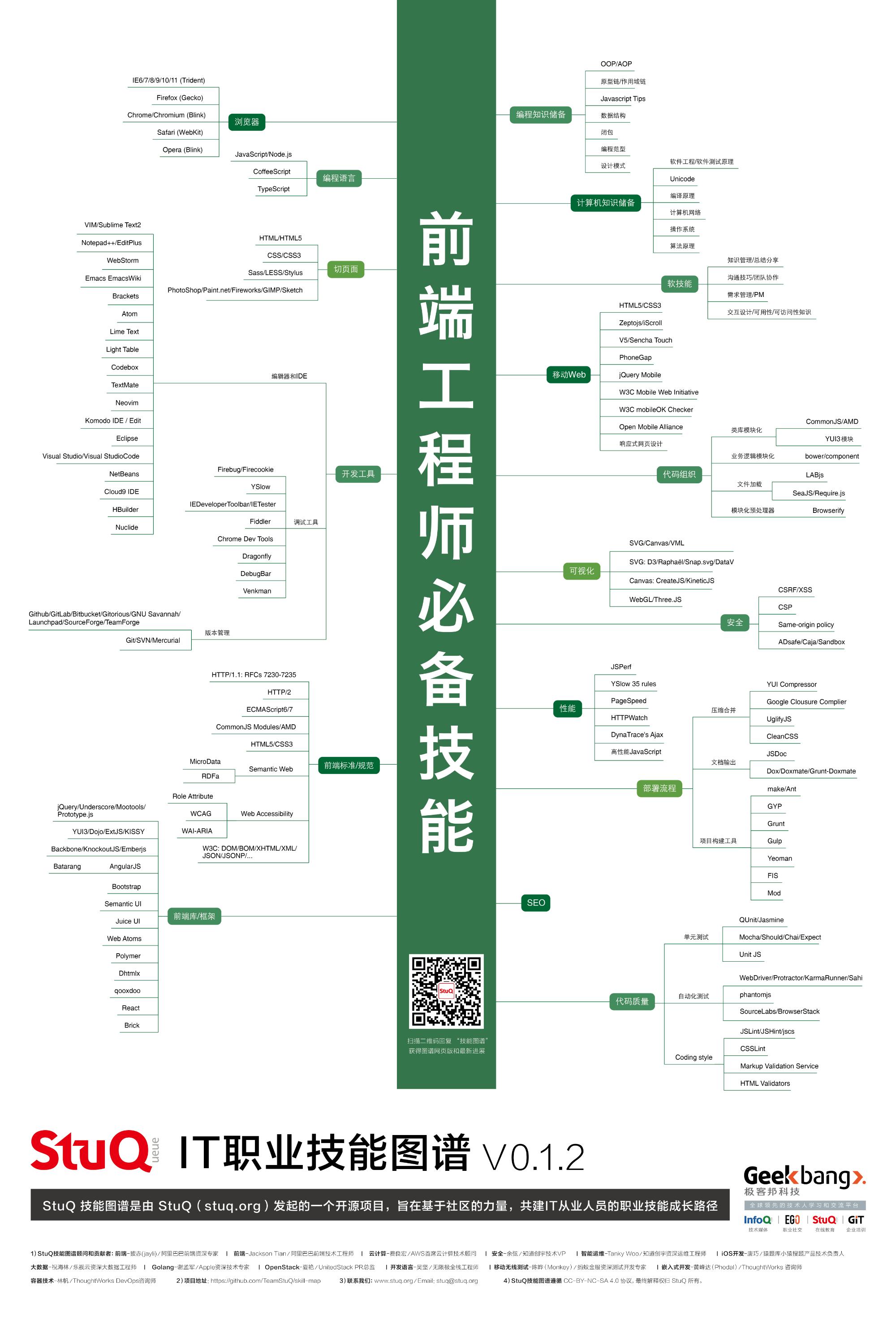 20181223_程序员技能图谱-Web前端工程师-by-StuQ.png