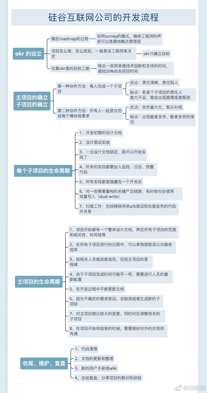 20181228_硅谷互联网公司的开发流程_by朱赟.JPG