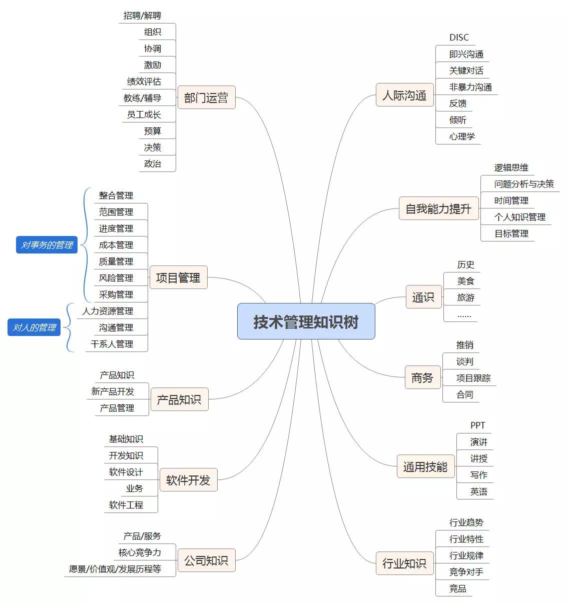 20190128-技术管理知识树.PNG