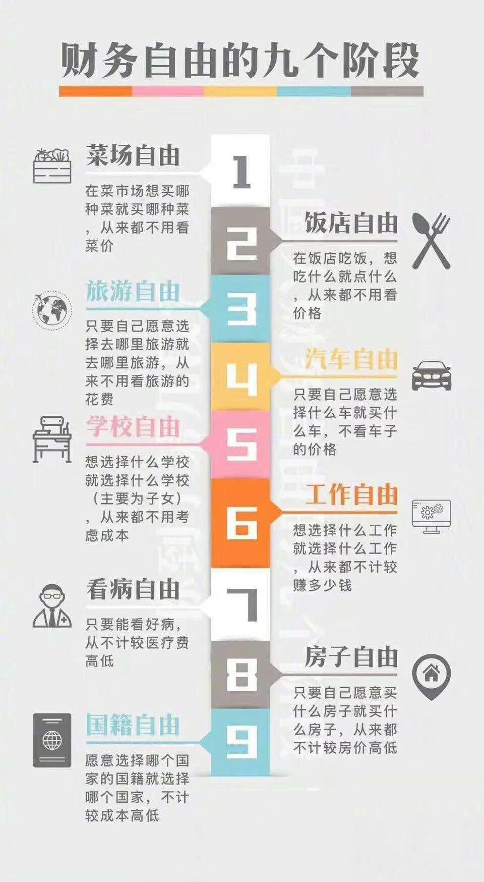 20190201-中国人财务自由的九个阶段.JPEG