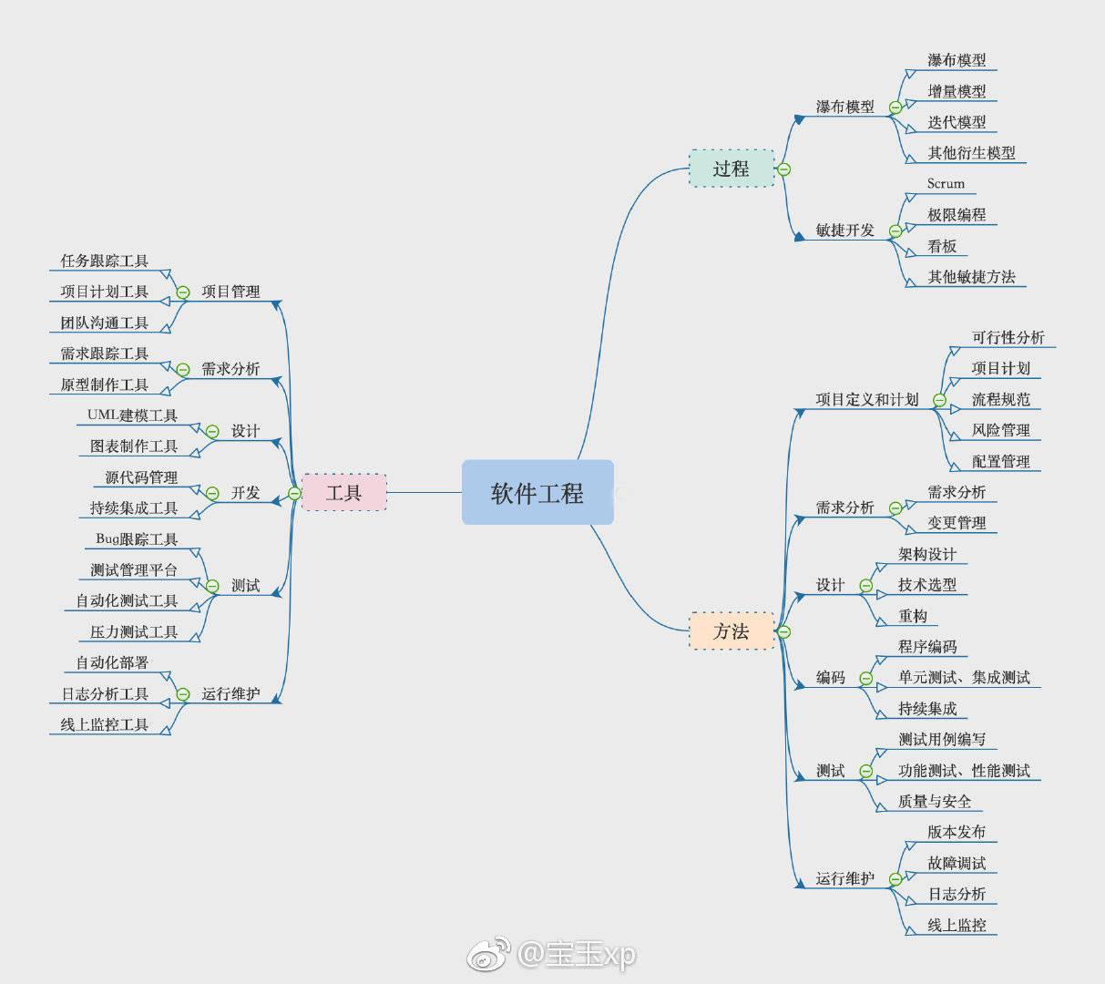 20190218-软件工程之美-by宝玉.JPG