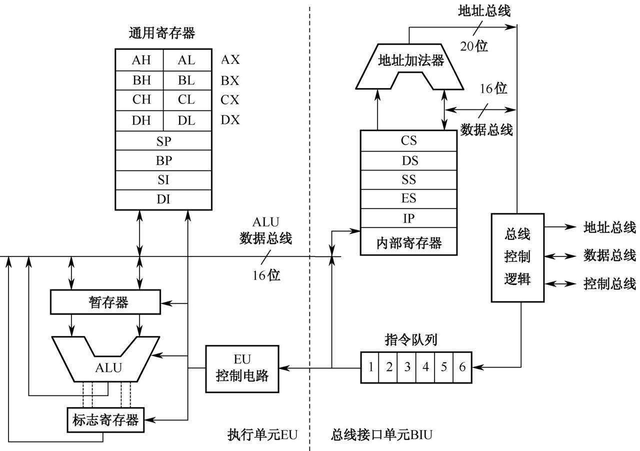 20190306-8086的内部结构.JPG