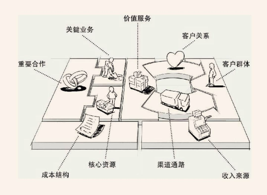 20190314-《商业模式新生代》商业(个人)画布-01.JPG
