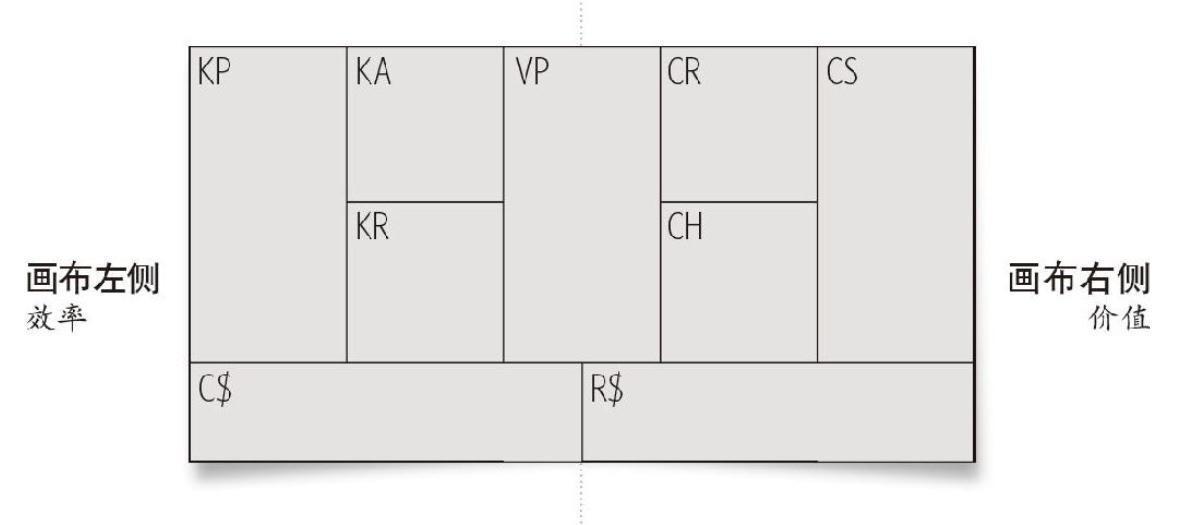 20190314-《商业模式新生代》商业(个人)画布-03.JPG