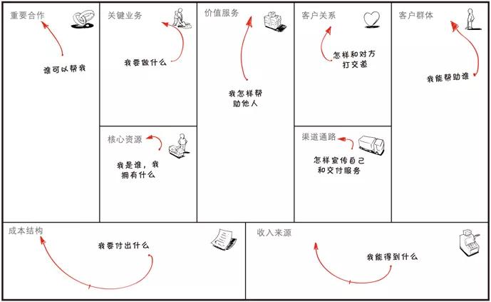 20190314-《商业模式新生代》商业(个人)画布-04.JPG