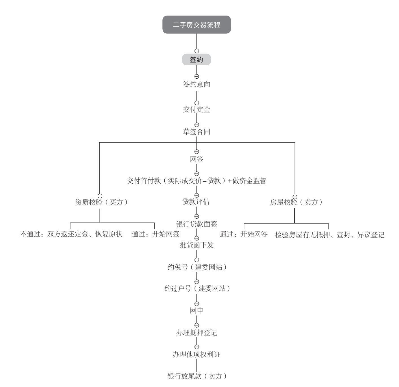 20190316-二手房交易流程图.JPG