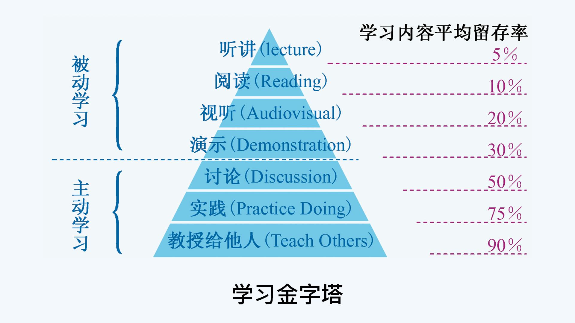 20190317-学习金字塔.png