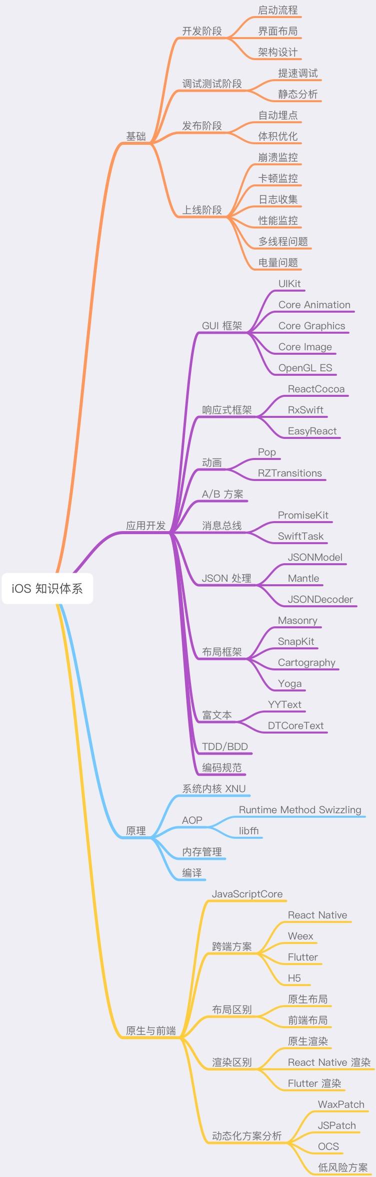 20190319-iOS知识体系.JPG